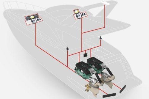 Electronic Vessel Control